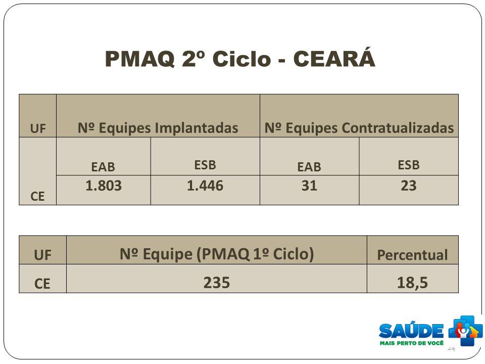 PMAQ 2º Ciclo - CEARÁ 24 UF Nº Equipe (PMAQ 1º Ciclo) Percentual CE 23518,5 UF Nº Equipes ImplantadasNº Equipes Contratualizadas CE EAB ESB EAB ESB 1.