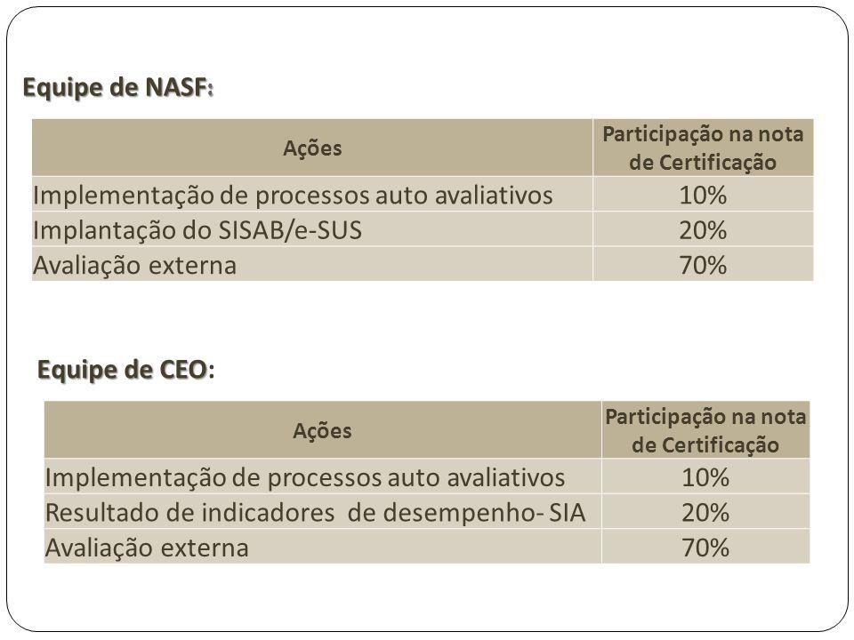 Equipe de NASF : Ações Participação na nota de Certificação Implementação de processos auto avaliativos10% Implantação do SISAB/e-SUS20% Avaliação ext