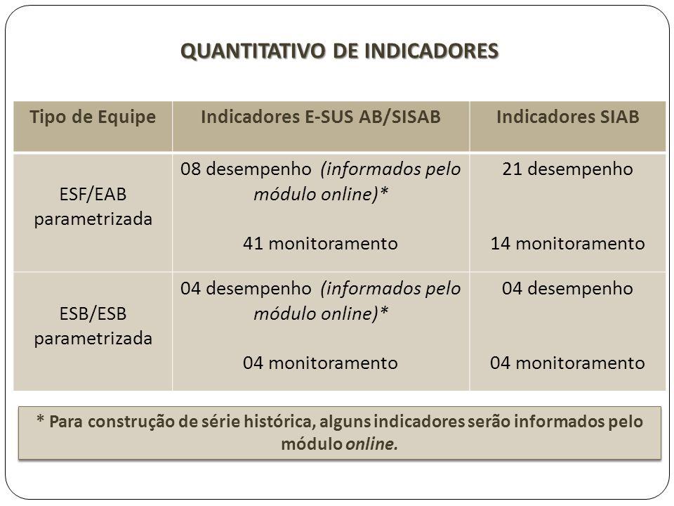 QUANTITATIVO DE INDICADORES Tipo de EquipeIndicadores E-SUS AB/SISABIndicadores SIAB ESF/EAB parametrizada 08 desempenho (informados pelo módulo onlin