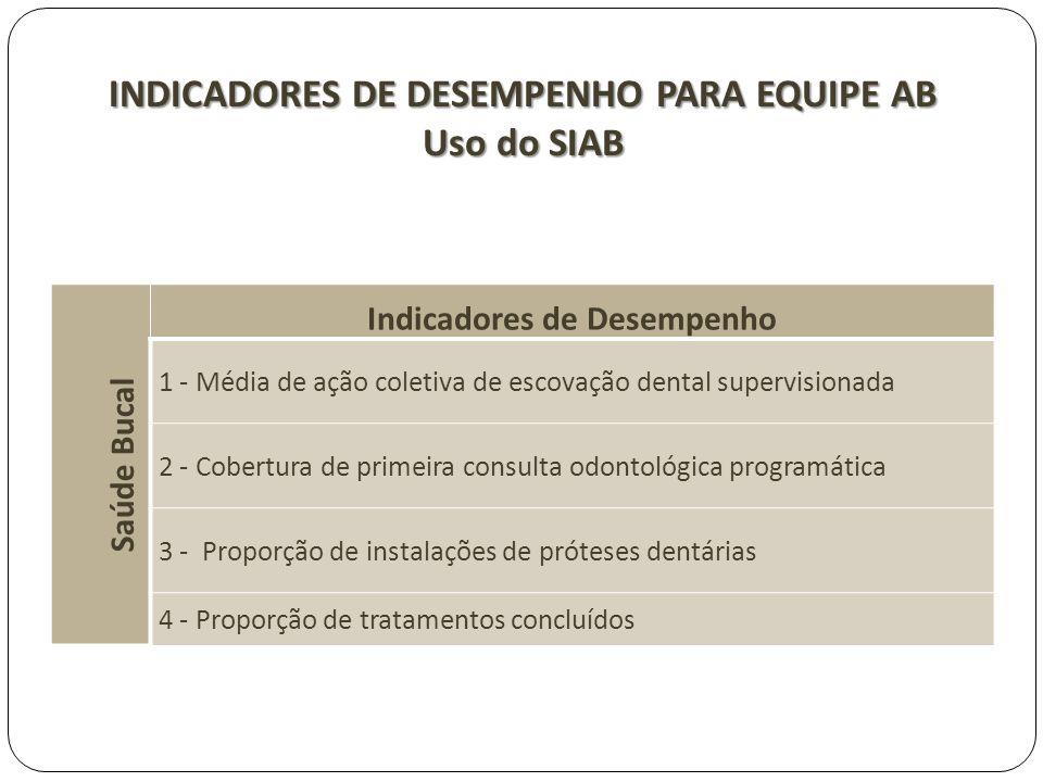 INDICADORES DE DESEMPENHO PARA EQUIPE AB Uso do SIAB Saúde Bucal Indicadores de Desempenho 1 - Média de ação coletiva de escovação dental supervisiona