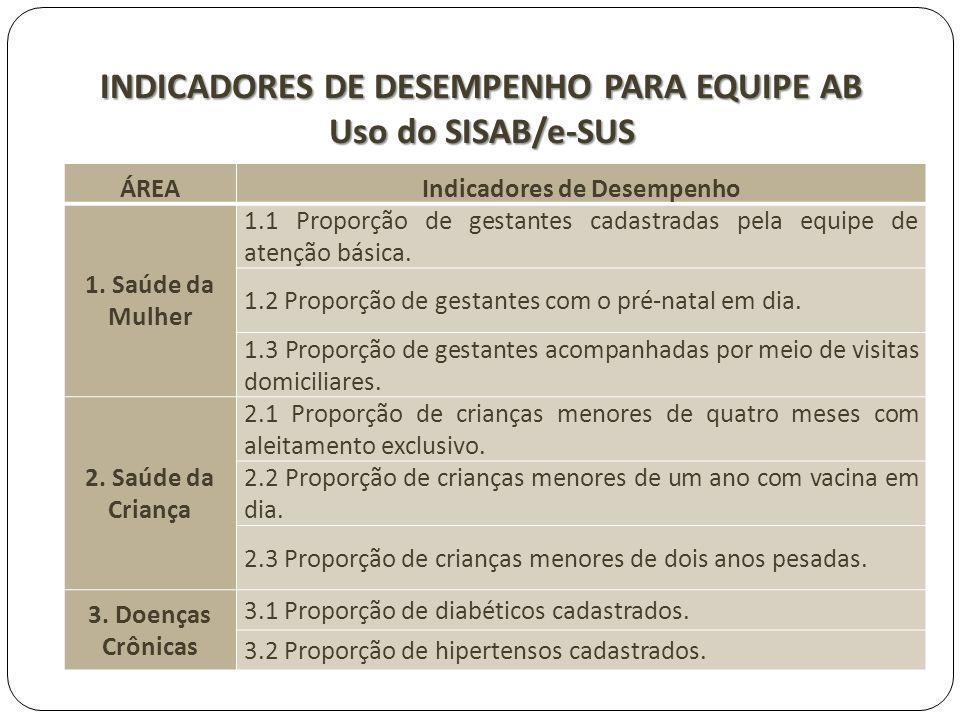 INDICADORES DE DESEMPENHO PARA EQUIPE AB Uso do SISAB/e-SUS ÁREAIndicadores de Desempenho 1. Saúde da Mulher 1.1 Proporção de gestantes cadastradas pe