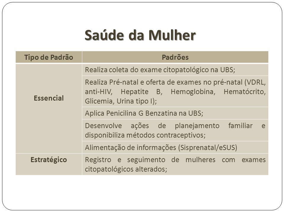 Saúde da Mulher Tipo de PadrãoPadrões Essencial Realiza coleta do exame citopatológico na UBS; Realiza Pré-natal e oferta de exames no pré-natal (VDRL