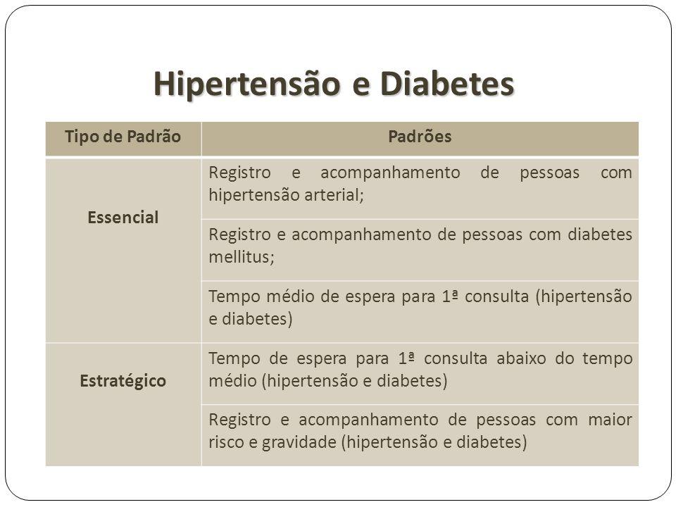 Hipertensão e Diabetes Tipo de PadrãoPadrões Essencial Registro e acompanhamento de pessoas com hipertensão arterial; Registro e acompanhamento de pes