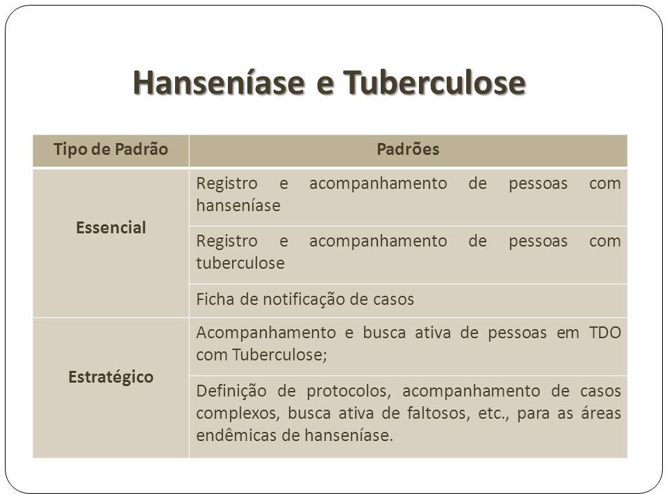 Hanseníase e Tuberculose Tipo de PadrãoPadrões Essencial Registro e acompanhamento de pessoas com hanseníase Registro e acompanhamento de pessoas com