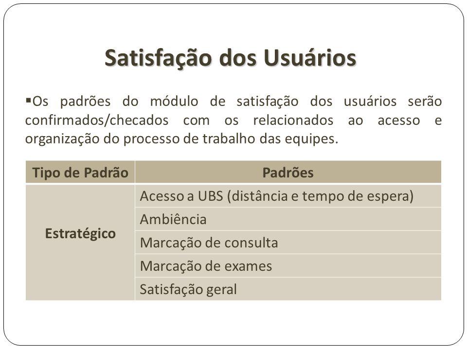 Satisfação dos Usuários Tipo de PadrãoPadrões Estratégico Acesso a UBS (distância e tempo de espera) Ambiência Marcação de consulta Marcação de exames