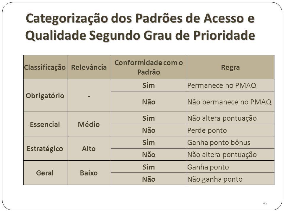 Categorização dos Padrões de Acesso e Qualidade Segundo Grau de Prioridade 45 ClassificaçãoRelevância Conformidade com o Padrão Regra Obrigatório- Sim