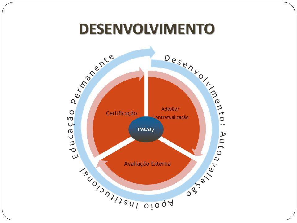 Adesão/ Contratualização Avaliação Externa Certificação DESENVOLVIMENTO PMAQ