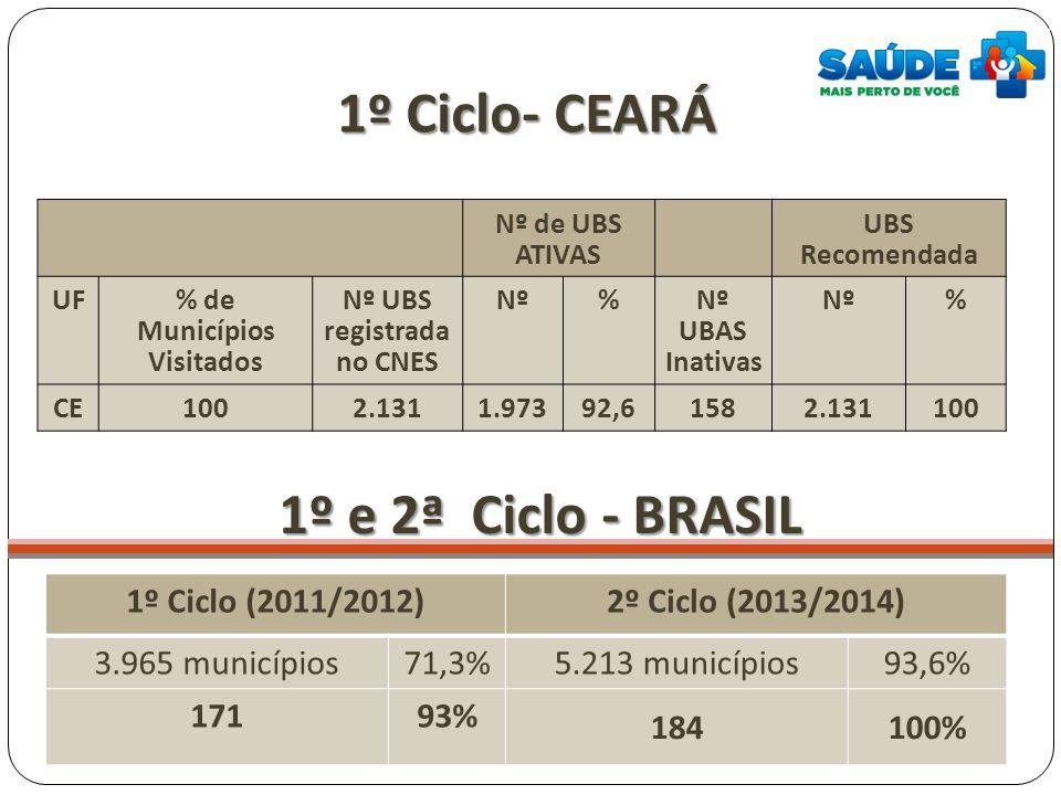 1º Ciclo- CEARÁ Nº de UBS ATIVAS UBS Recomendada UF % de Municípios Visitados Nº UBS registrada no CNES Nº% Nº UBAS Inativas Nº% CE1002.1311.97392,615
