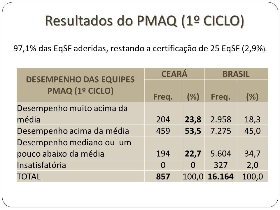 DESEMPENHO DAS EQUIPES PMAQ (1º CICLO) CEARÁBRASIL Freq.(%)Freq.(%) Desempenho muito acima da média20423,82.95818,3 Desempenho acima da média45953,57.