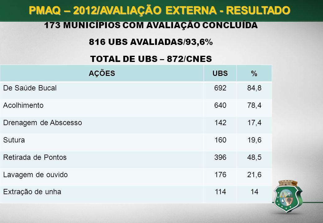 PMAQ – 2012/AVALIAÇÃO EXTERNA - RESULTADO 173 MUNICÍPIOS COM AVALIAÇÃO CONCLUÍDA 816 UBS AVALIADAS/93,6% TOTAL DE UBS – 872/CNES AÇÕESUBS% De Saúde Bu