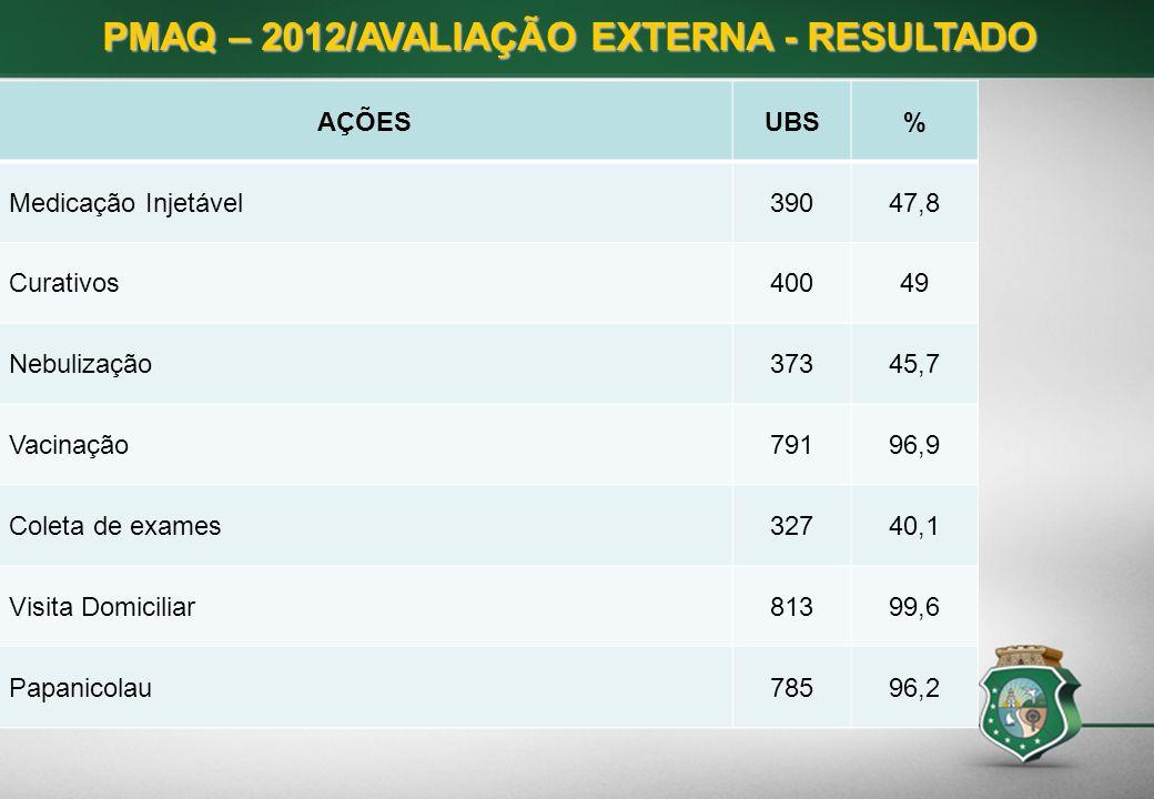 PMAQ – 2012/AVALIAÇÃO EXTERNA - RESULTADO AÇÕESUBS% Medicação Injetável39047,8 Curativos40049 Nebulização37345,7 Vacinação79196,9 Coleta de exames3274