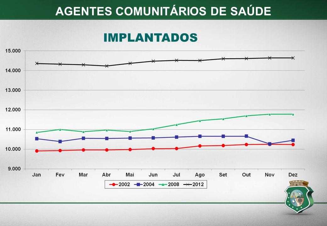 AGENTES COMUNITÁRIOS DE SAÚDE IMPLANTADOS