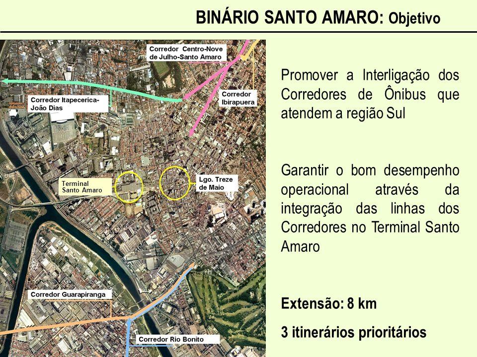 BINÁRIO SANTO AMARO: Objetivo Terminal Santo Amaro Terminal Santo Amaro Terminal Santo Amaro Promover a Interligação dos Corredores de Ônibus que aten