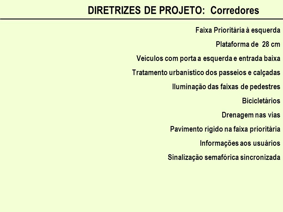 DIRETRIZES DE PROJETO: Corredores Faixa Prioritária à esquerda Plataforma de 28 cm Veículos com porta a esquerda e entrada baixa Tratamento urbanístic