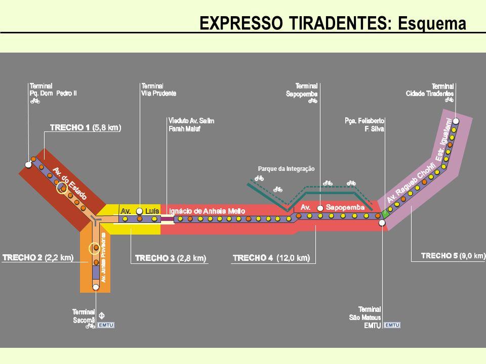 EXPRESSO TIRADENTES: Esquema Parque da Integração