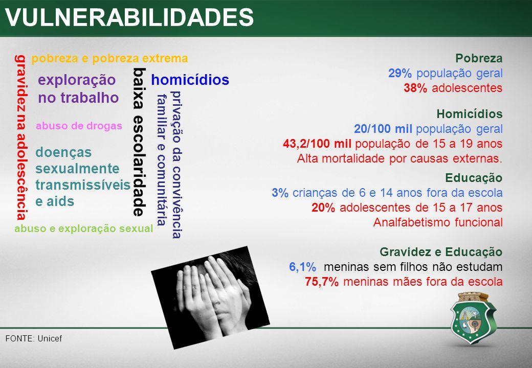 DESIGUALDADES negro ou indígena ou em comunidades populares de grandes centros urbanos ser meninoou menina ter ou não deficiência viver no Semiárido nascer branco na Amazônia Cor da pele Adolescente negro entre 12 e 18 anos tem 3,7 vezes mais risco de ser assassinado em comparação com adolescentes brancos Adolescente indígena tem três vezes mais risco de ser analfabeto do que os adolescentes em geral Gênero Meninas(13 a 19 anos) infectadas por HIV: 10 casos para oito de meninos Meninos são 68,4% do total de 500 mil adolescentes analfabetos