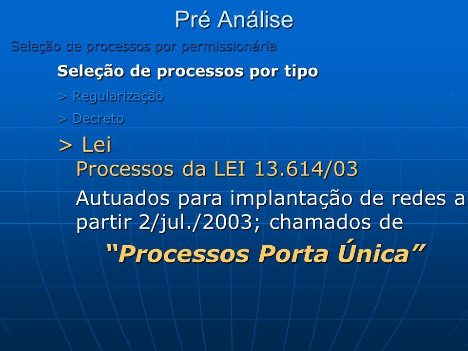 Pré Análise Seleção de processos por permissionária Seleção de processos por tipo > Regularização > Decreto > Lei Processos da LEI 13.614/03 Autuados