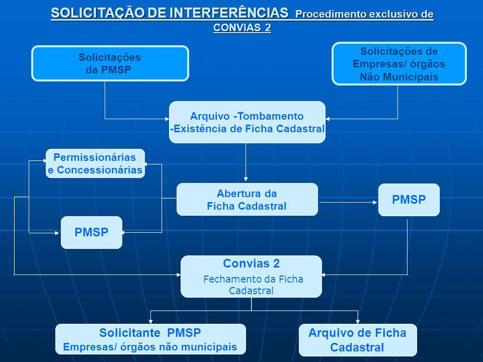 SOLICITAÇÃO DE INTERFERÊNCIAS Procedimento exclusivo de CONVIAS 2 Solicitações da PMSP Solicitações de Empresas/ órgãos Não Municipais Abertura da Fic