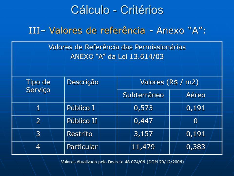 III– Valores de referência - Anexo A: Valores de Referência das Permissionárias ANEXO A da Lei 13.614/03 Tipo de Serviço Descrição Valores (R$ / m2) S