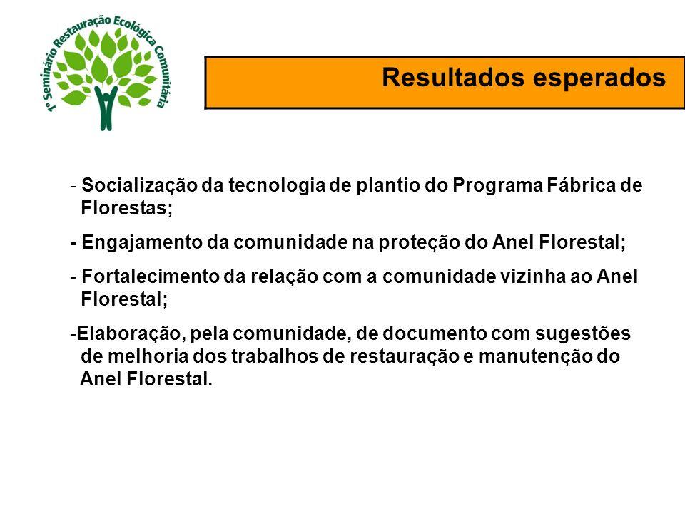 Resultados esperados - Socialização da tecnologia de plantio do Programa Fábrica de Florestas; - Engajamento da comunidade na proteção do Anel Florest