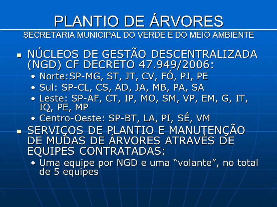 NÚCLEOS DE GESTÃO DESCENTRALIZADA (NGD) CF DECRETO 47.949/2006: NÚCLEOS DE GESTÃO DESCENTRALIZADA (NGD) CF DECRETO 47.949/2006: Norte:SP-MG, ST, JT, CV, FÓ, PJ, PENorte:SP-MG, ST, JT, CV, FÓ, PJ, PE Sul: SP-CL, CS, AD, JA, MB, PA, SASul: SP-CL, CS, AD, JA, MB, PA, SA Leste: SP-AF, CT, IP, MO, SM, VP, EM, G, IT, IQ, PE, MPLeste: SP-AF, CT, IP, MO, SM, VP, EM, G, IT, IQ, PE, MP Centro-Oeste: SP-BT, LA, PI, SÉ, VMCentro-Oeste: SP-BT, LA, PI, SÉ, VM SERVIÇOS DE PLANTIO E MANUTENÇÃO DE MUDAS DE ÁRVORES ATRAVÉS DE EQUIPES CONTRATADAS: SERVIÇOS DE PLANTIO E MANUTENÇÃO DE MUDAS DE ÁRVORES ATRAVÉS DE EQUIPES CONTRATADAS: Uma equipe por NGD e uma volante, no total de 5 equipesUma equipe por NGD e uma volante, no total de 5 equipes PLANTIO DE ÁRVORES SECRETARIA MUNICIPAL DO VERDE E DO MEIO AMBIENTE
