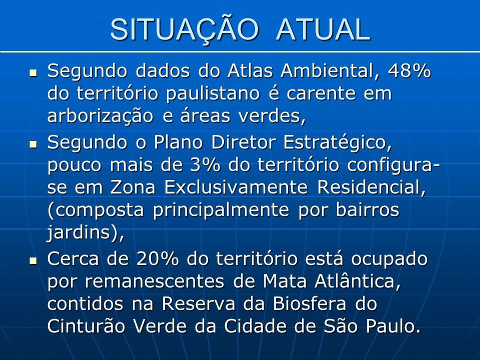 SITUAÇÃO ATUAL Segundo dados do Atlas Ambiental, 48% do território paulistano é carente em arborização e áreas verdes, Segundo dados do Atlas Ambiental, 48% do território paulistano é carente em arborização e áreas verdes, Segundo o Plano Diretor Estratégico, pouco mais de 3% do território configura- se em Zona Exclusivamente Residencial, (composta principalmente por bairros jardins), Segundo o Plano Diretor Estratégico, pouco mais de 3% do território configura- se em Zona Exclusivamente Residencial, (composta principalmente por bairros jardins), Cerca de 20% do território está ocupado por remanescentes de Mata Atlântica, contidos na Reserva da Biosfera do Cinturão Verde da Cidade de São Paulo.