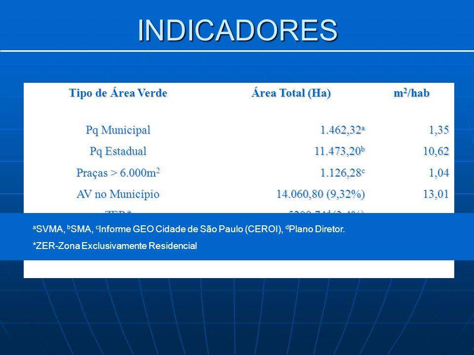 INDICADORES Tipo de Área Verde Área Total (Ha) m 2 /hab Pq Municipal 1.462,32 a 1,35 Pq Estadual 11.473,20 b 10,62 Praças > 6.000m 2 1.126,28 c 1,04 AV no Município 14.060,80 (9,32%) 13,01 ZER* 5209,74 d (3,4%) -- -- -- a SVMA, b SMA, c Informe GEO Cidade de São Paulo (CEROI), d Plano Diretor.