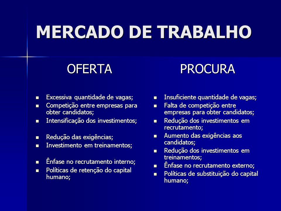 MERCADO DE TRABALHO OFERTA Excessiva quantidade de vagas; Excessiva quantidade de vagas; Competição entre empresas para obter candidatos; Competição e