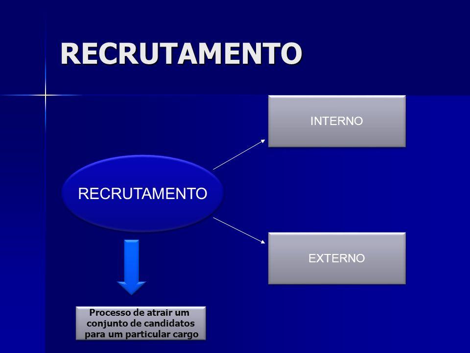 RECRUTAMENTO RECRUTAMENTO INTERNO EXTERNO Processo de atrair um conjunto de candidatos para um particular cargo Processo de atrair um conjunto de cand