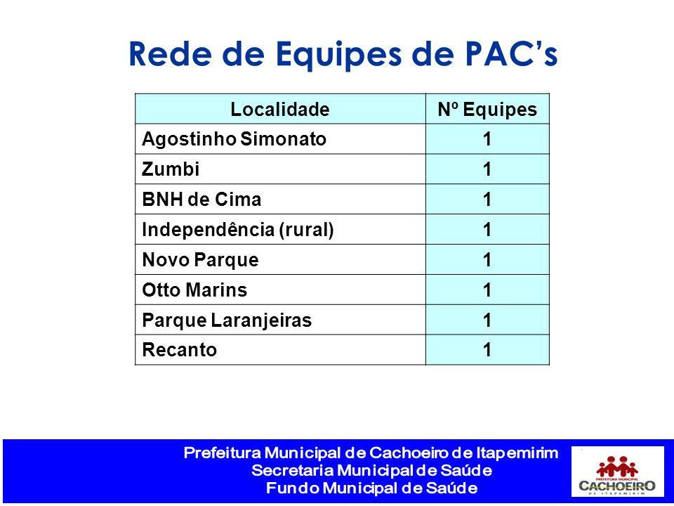 Rede de Equipes de PACs LocalidadeNº Equipes Agostinho Simonato1 Zumbi1 BNH de Cima1 Independência (rural)1 Novo Parque1 Otto Marins1 Parque Laranjeiras1 Recanto1
