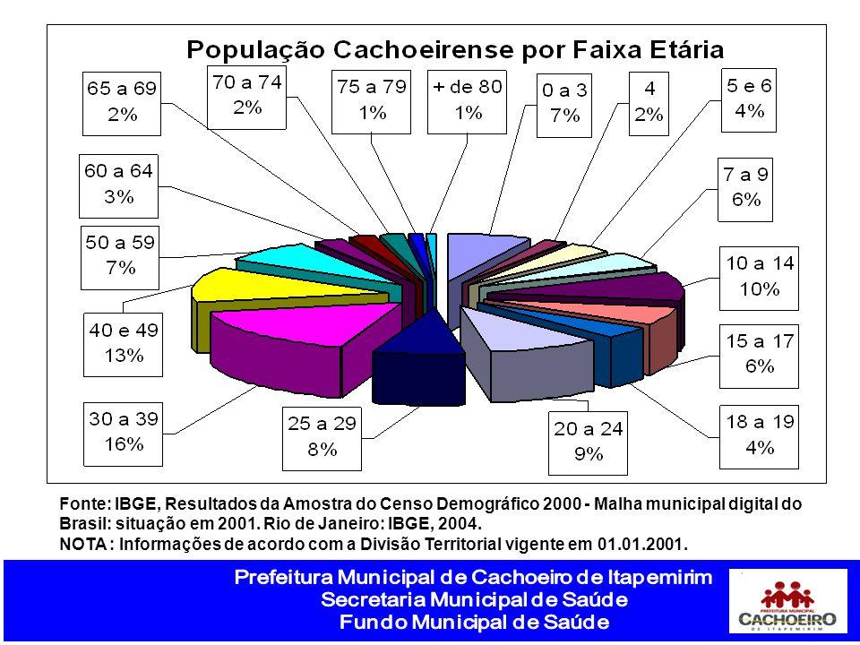 Fonte: IBGE, Resultados da Amostra do Censo Demográfico 2000 - Malha municipal digital do Brasil: situação em 2001. Rio de Janeiro: IBGE, 2004. NOTA :