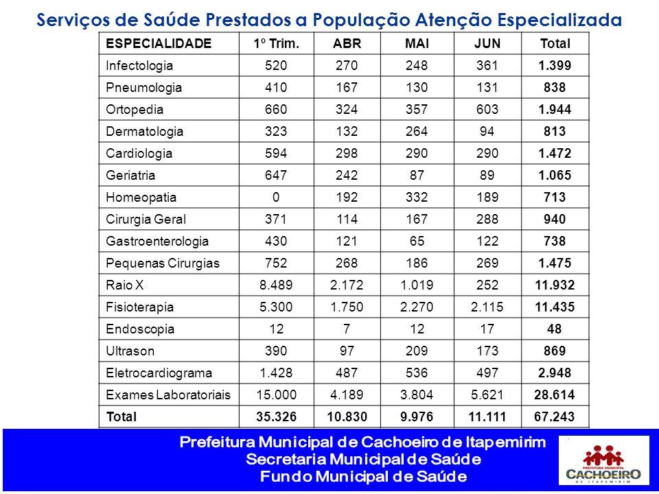 Serviços de Saúde Prestados a População Atenção Especializada ESPECIALIDADE1º Trim.ABRMAIJUNTotal Infectologia5202702483611.399 Pneumologia41016713013