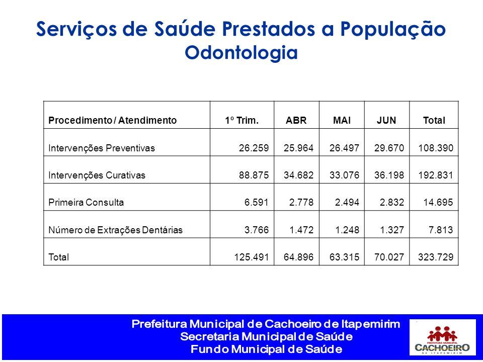 Serviços de Saúde Prestados a População Odontologia Procedimento / Atendimento1º Trim.ABRMAIJUNTotal Intervenções Preventivas26.25925.96426.49729.6701