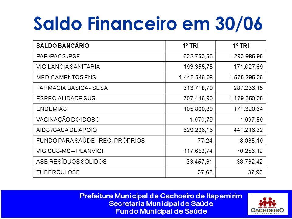 Saldo Financeiro em 30/06 SALDO BANCÁRIO1º TRI PAB /PACS /PSF622.753,551.293.985,95 VIGILANCIA SANITARIA193.355,75171.027,69 MEDICAMENTOS FNS1.445.646