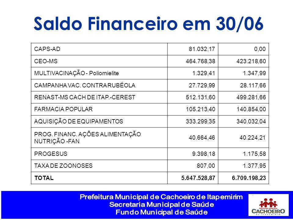 Saldo Financeiro em 30/06 CAPS-AD81.032,170,00 CEO-MS464.768,38423.218,60 MULTIVACINAÇÃO - Poliomielite1.329,411.347,99 CAMPANHA VAC. CONTRA RUBÉOLA27