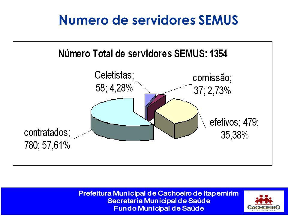 Numero de servidores SEMUS