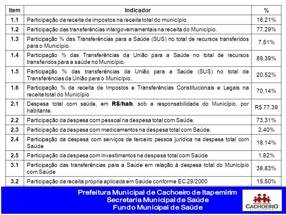 ItemIndicador% 1.1Participação da receita de impostos na receita total do município.16,21% 1.2Participação das transferências intergovernamentais na receita do Município.77,29% 1.3Participação % das Transferências para a Saúde (SUS) no total de recursos transferidos para o Município.