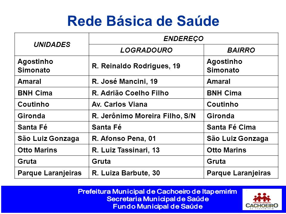 Rede Básica de Saúde UNIDADES ENDEREÇO LOGRADOUROBAIRRO Agostinho Simonato R. Reinaldo Rodrigues, 19 Agostinho Simonato AmaralR. José Mancini, 19Amara