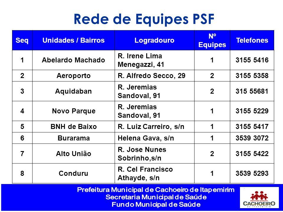Rede de Equipes PSF SeqUnidades / BairrosLogradouro Nº Equipes Telefones 1Abelardo Machado R. Irene Lima Menegazzi, 41 13155 5416 2Aeroporto R. Alfred