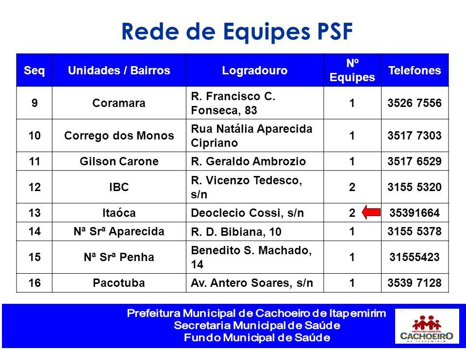 Rede de Equipes PSF SeqUnidades / BairrosLogradouro Nº Equipes Telefones 9Coramara R. Francisco C. Fonseca, 83 13526 7556 10Corrego dos Monos Rua Natá