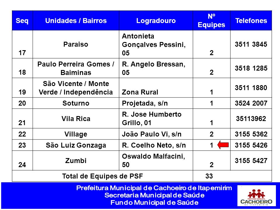 Rede de Equipes PSF SeqUnidades / BairrosLogradouro Nº Equipes Telefones 17 Paraiso Antonieta Gonçalves Pessini, 052 3511 3845 18 Paulo Perreira Gomes / Baiminas R.