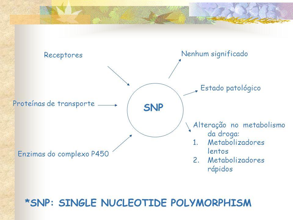 SNP *SNP: SINGLE NUCLEOTIDE POLYMORPHISM Receptores Proteínas de transporte Enzimas do complexo P450 Nenhum significado Estado patológico Alteração no