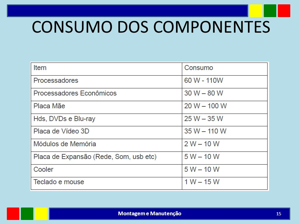 CONSUMO DOS COMPONENTES Montagem e Manutenção 15