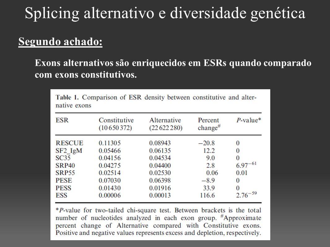 Splicing alternativo e diversidade genética Exons alternativos são enriquecidos em ESRs quando comparado com exons constitutivos. Segundo achado: