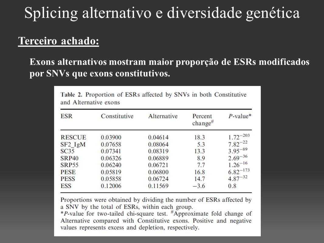 Splicing alternativo e diversidade genética Exons alternativos mostram maior proporção de ESRs modificados por SNVs que exons constitutivos. Terceiro