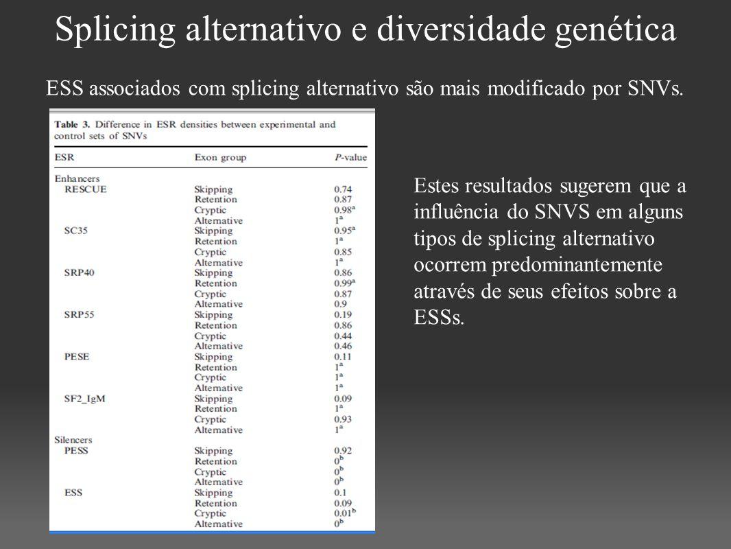 Splicing alternativo e diversidade genética Estes resultados sugerem que a influência do SNVS em alguns tipos de splicing alternativo ocorrem predomin