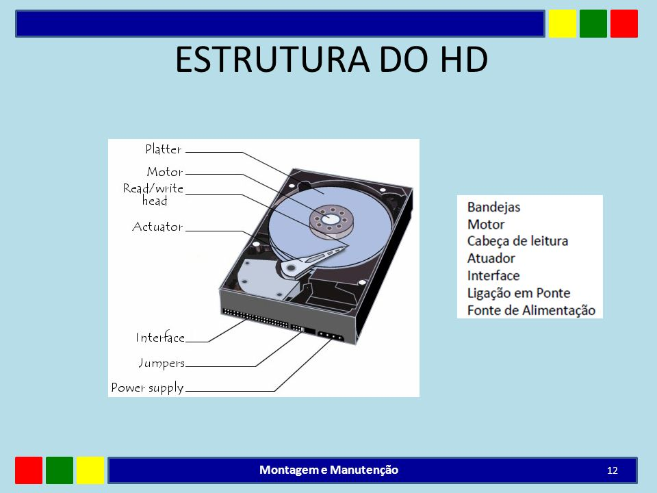 ESTRUTURA DO HD Montagem e Manutenção 12