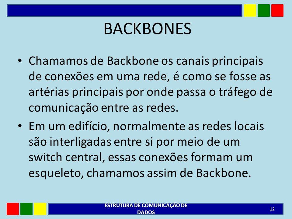 BACKBONES Chamamos de Backbone os canais principais de conexões em uma rede, é como se fosse as artérias principais por onde passa o tráfego de comuni