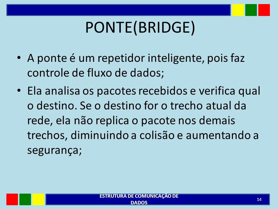 PONTE(BRIDGE) A ponte é um repetidor inteligente, pois faz controle de fluxo de dados; Ela analisa os pacotes recebidos e verifica qual o destino. Se