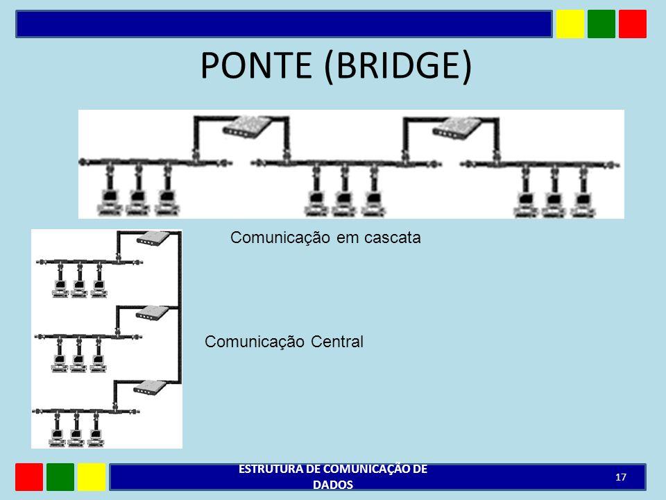 PONTE (BRIDGE) ESTRUTURA DE COMUNICAÇÃO DE DADOS 17 Comunicação em cascata Comunicação Central
